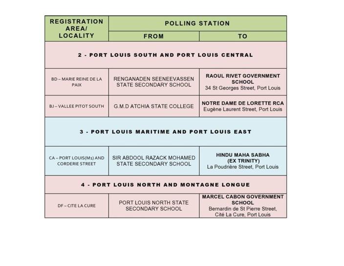 Liste des nouveaux centres de vote pour les examens SC/HSC 2019