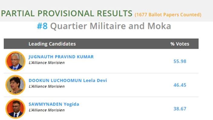 Résultats partiels au No 8 (Quartier-Militaire/Moka)