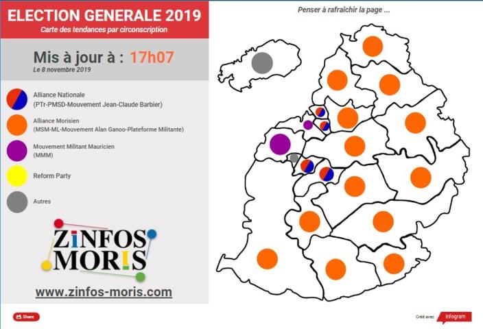 [Législatives 2019] L'Alliance Morisien remporte ce scrutin avec une majorité de sièges