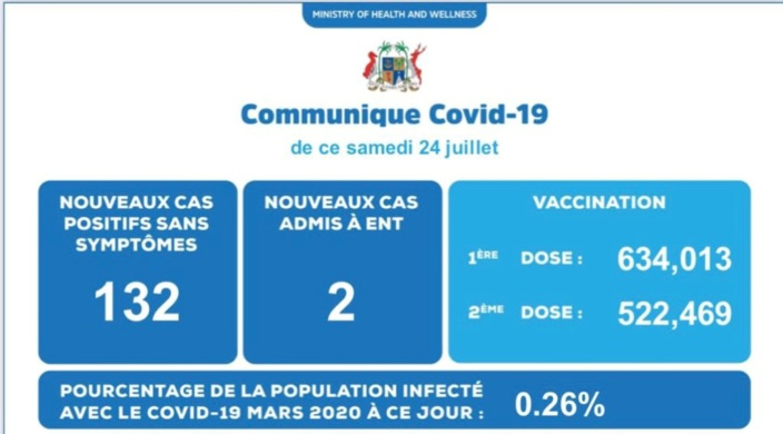 Covid-19 : 132 nouveaux cas enregistrés dans la soirée d'hier