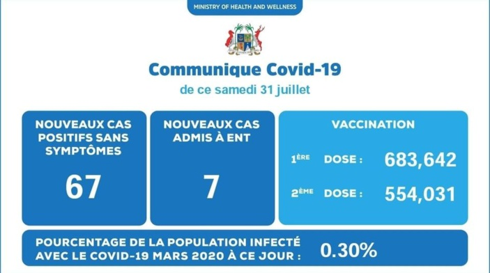 Covid-19 : 74 nouveaux cas et décès d'une patiente hospitalisée