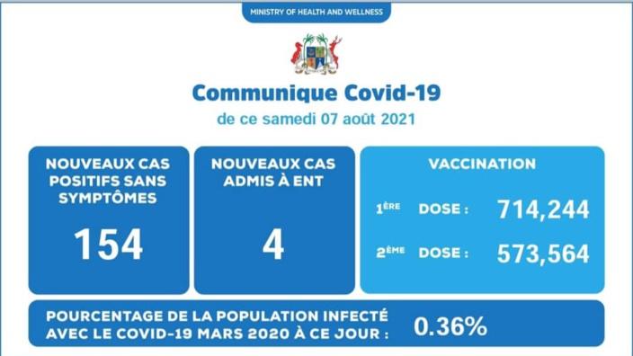 Covid-19: 158 nouveaux cas dont 4 patients admis à l'hôpital ENT.