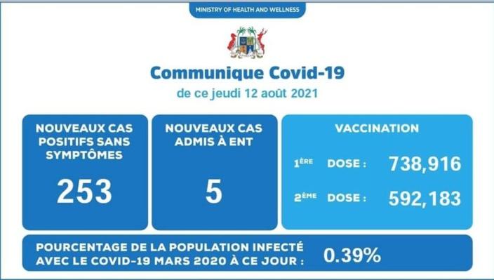 🛑 Alerte info : 258 nouveaux cas de Covid-19 dont 5 patients admis à l'hôpital ENT