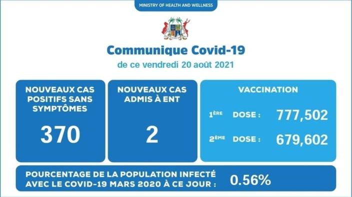 Covid-19 : 684 nouveaux cas enregistrés en 48 heures à Maurice