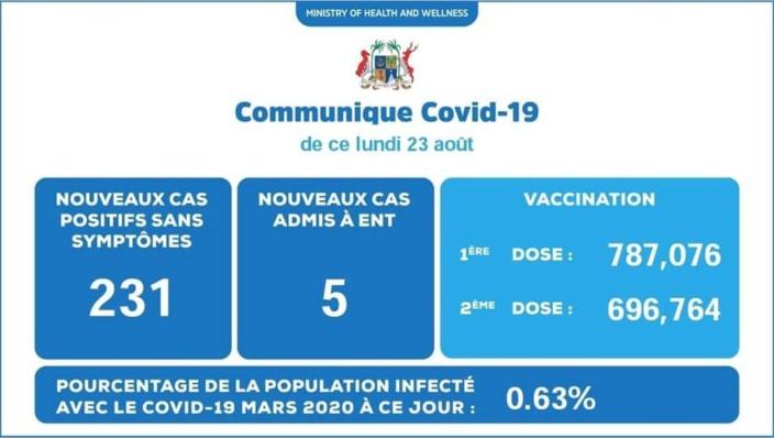 Covid-19 : 236 nouveaux cas dont 5 patients admis à l'hôpital ENT