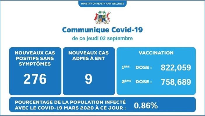 Covid-19 : 285 nouveaux cas enregistrés durant ces dernières 24 heures
