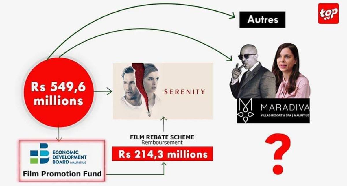 [Vidéo] Serenity : un film, Rs 214,3 millions d'argent public et la famille Jugnauth-Ramdenee