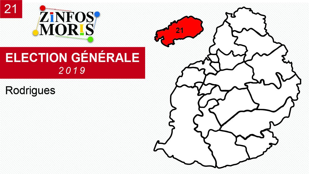 À Rodrigues, les deux candidats de l'OPR largement en tête
