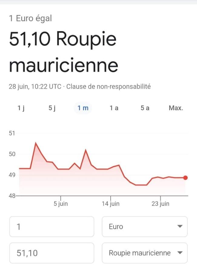 Dévaluation de la roupie à Maurice et hausse inévitable des coûts à l'importation