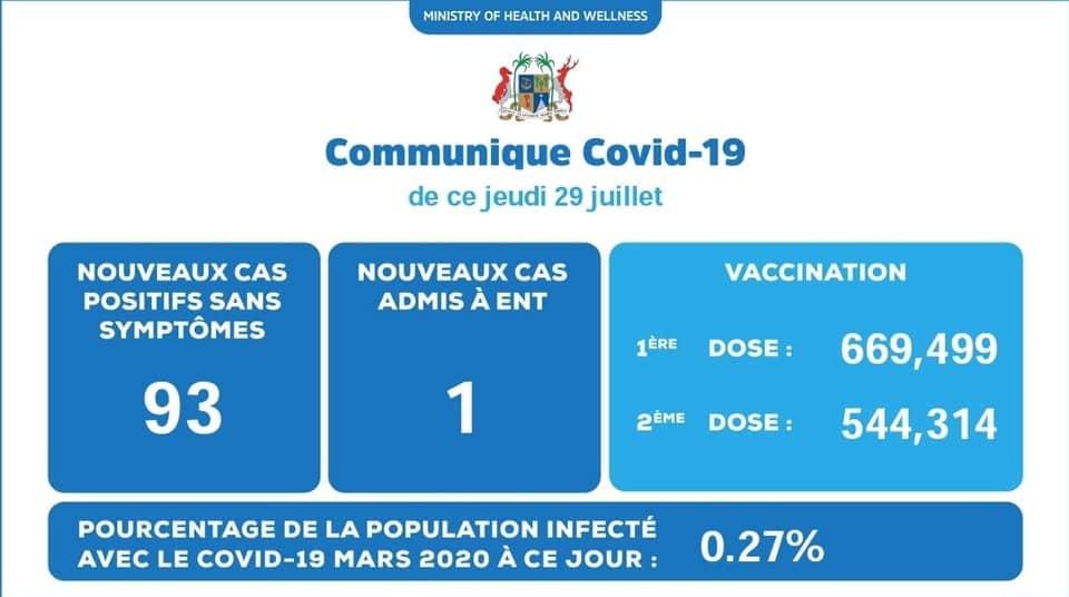 Covid-19 : malgré 94 nouveaux cas, la Santé continue sa campagne d'opacité