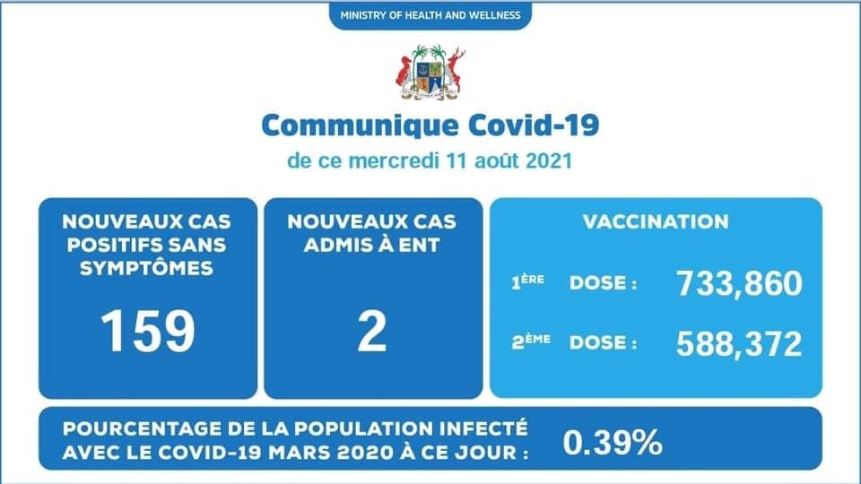Covid-19 : 161 nouveaux cas dont 2 patients admis à l'hôpital ENT