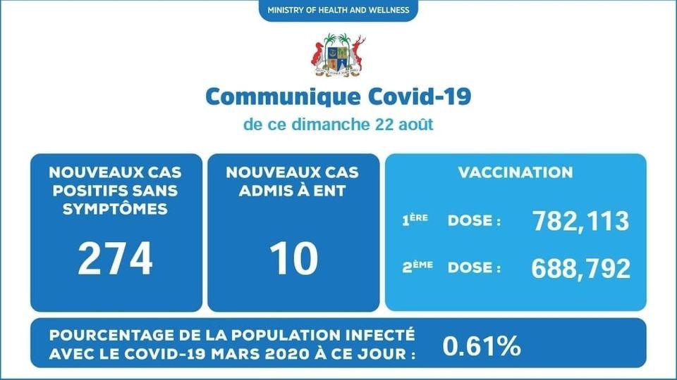 Covid-19 : 284 nouveaux cas et deux nouvelles victimes ce dimanche