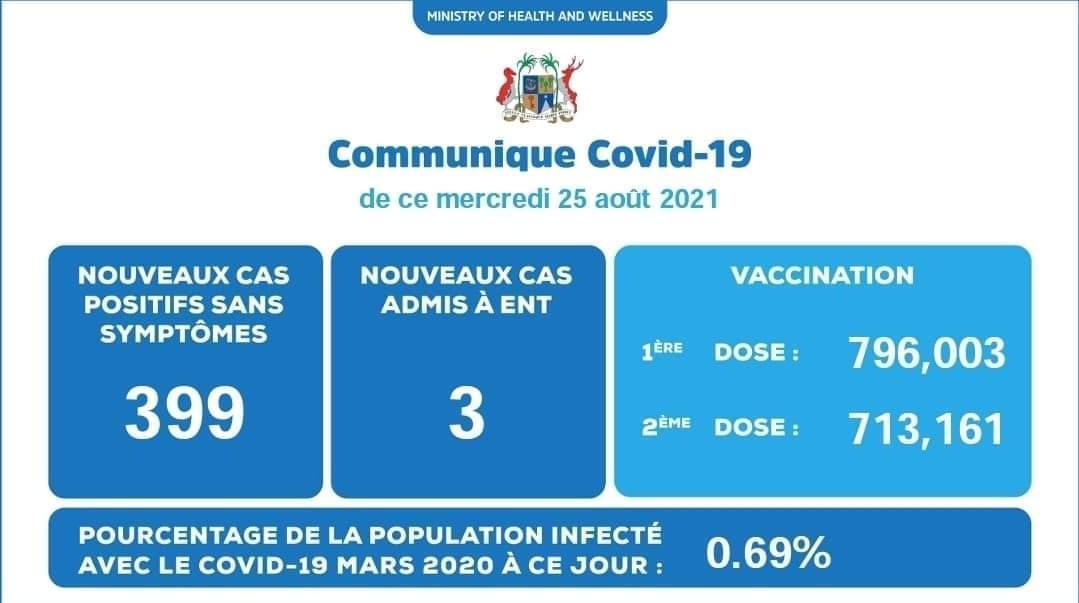Covid-19 : 734 nouveaux cas enregistrés durant ces dernières 48 heures à Maurice
