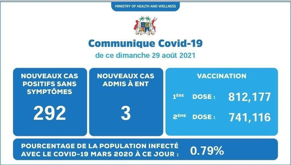 Covid-19 : 295 nouveaux cas enregistrés durant ces dernières 24 heures