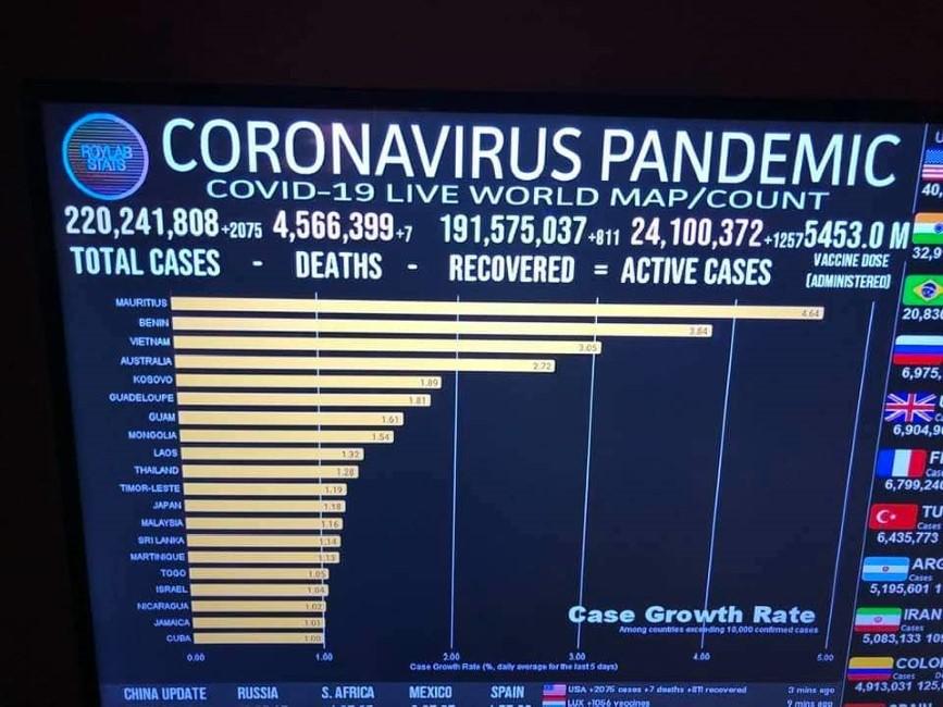 L'Ile Maurice se classe comme premier pays au monde au niveau du taux d'augmentation de cas de Covid-19