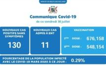 Covid-19 : 130 nouveaux cas et 11 patients admis à l'hôpital ENT
